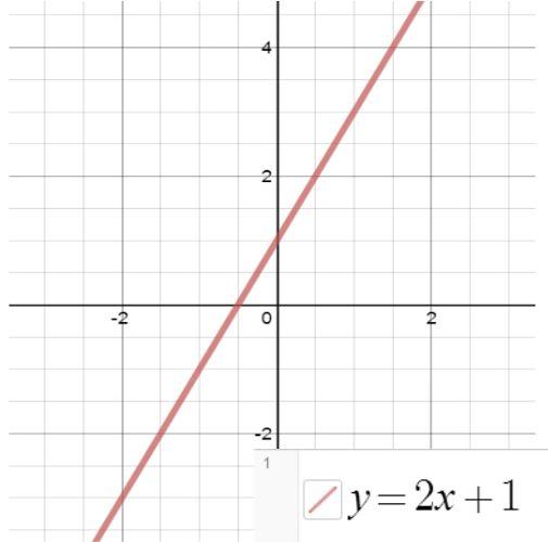y=2x+1