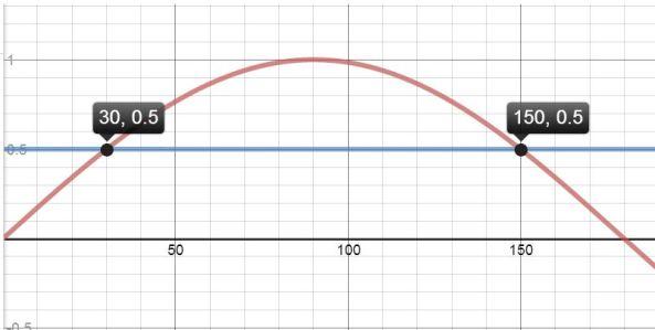 Trig equation