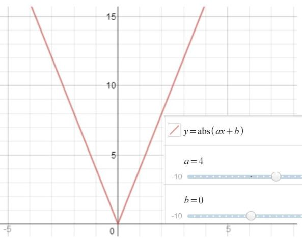 Modulus graphs