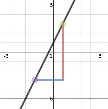 Desmos - gradients