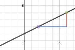 Fractional gradient