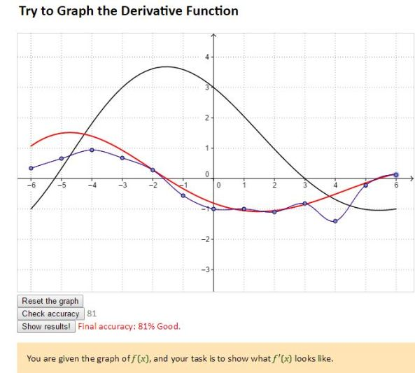 Graph Derivative Function