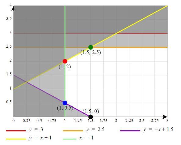 Linear Programming Grapher - zweigmedia.com