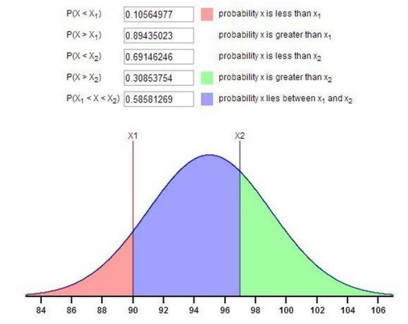 Normal Distribution Calculator - Random Science Tools and Calculators