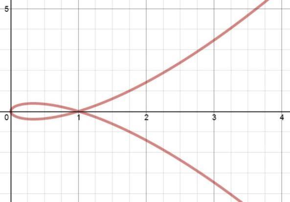 parametric-eqns-2