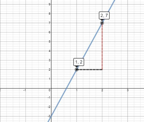 how to find the gradient of a straight line