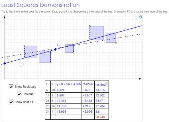 GeoGebra least squares