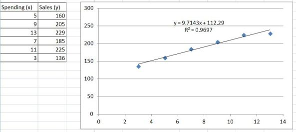 Regression Excel