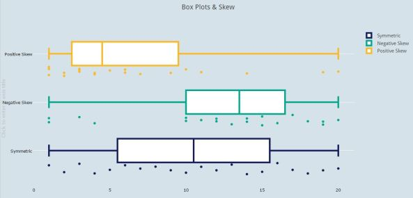 Box Plots & Skew