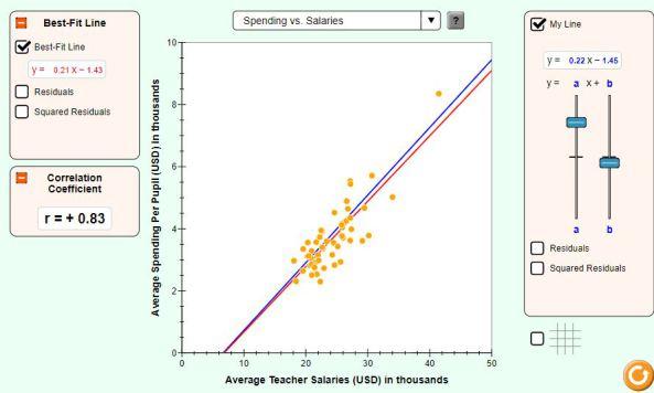 correlation-line-of-best-fit PhET