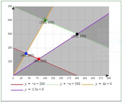 Edexcel LP Problem Excel Solver Graphical Solution